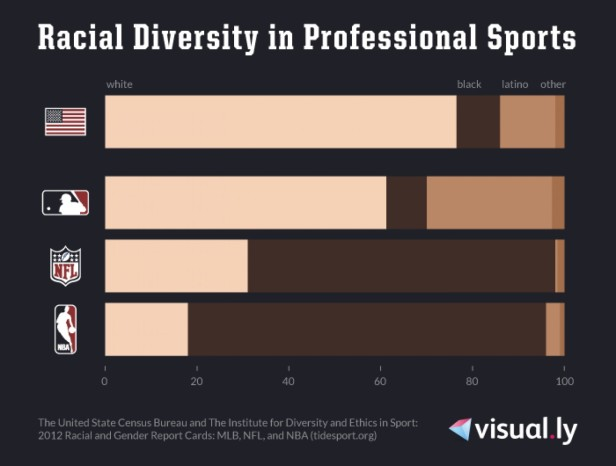 racial-diversity-in-professional-sports_5255f9324cb41_w1500-png