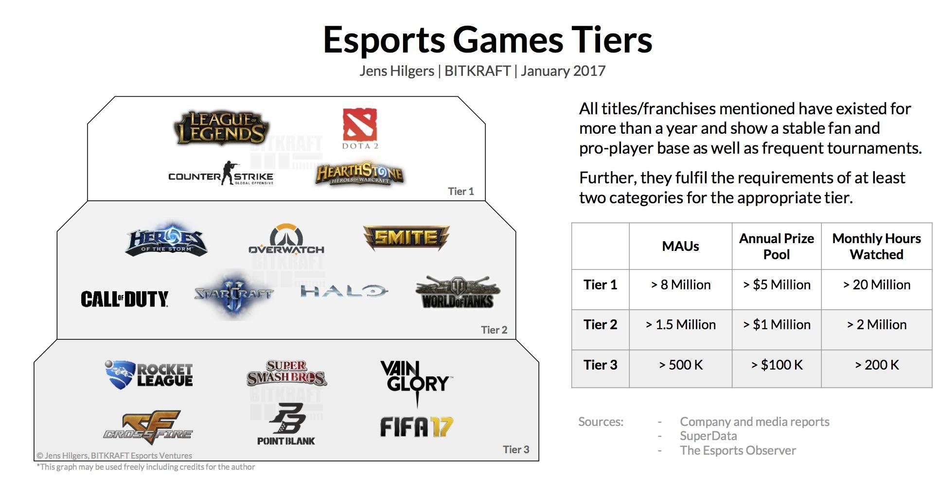 GameTiers_Jan17_Hilgers