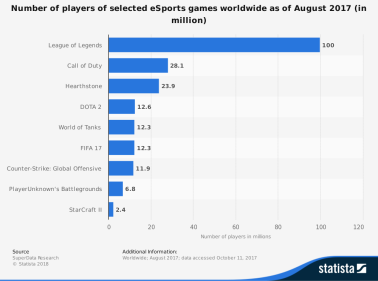 statistic_id506923_number-of-esports-games-players-worldwide-2017